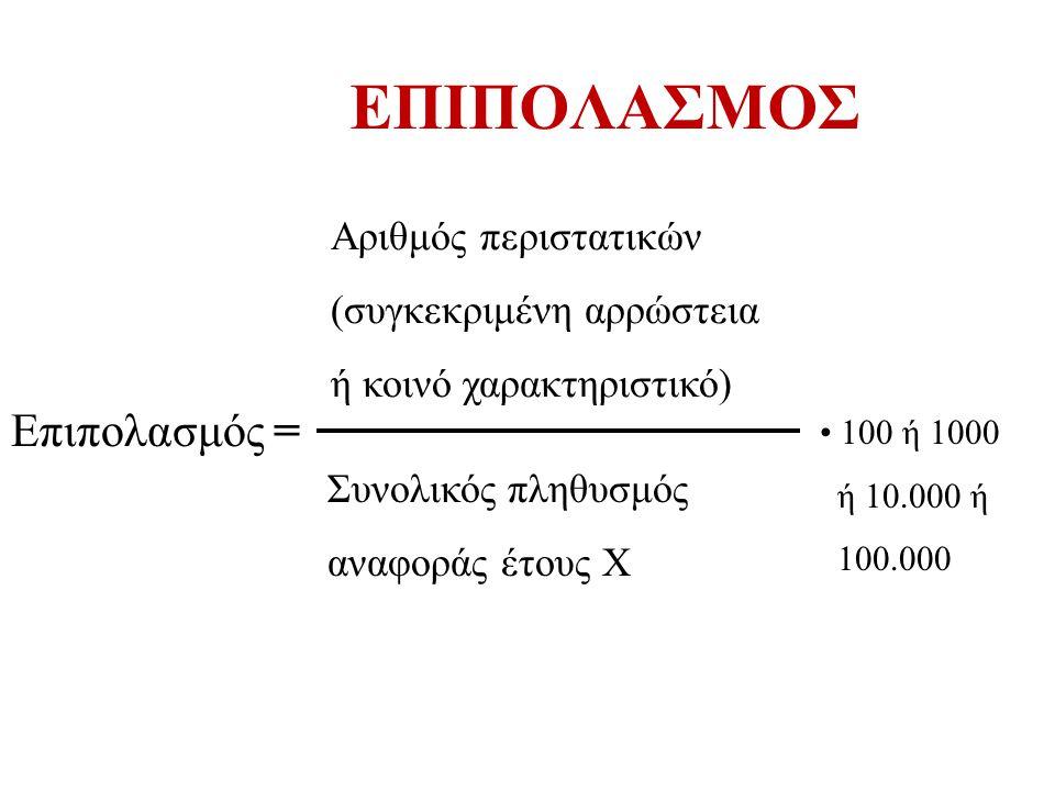 ΕΠΙΠΟΛΑΣΜΟΣ Επιπολασμός = Αριθμός περιστατικών (συγκεκριμένη αρρώστεια ή κοινό χαρακτηριστικό) Συνολικός πληθυσμός αναφοράς έτους Χ 100 ή 1000 ή 10.00