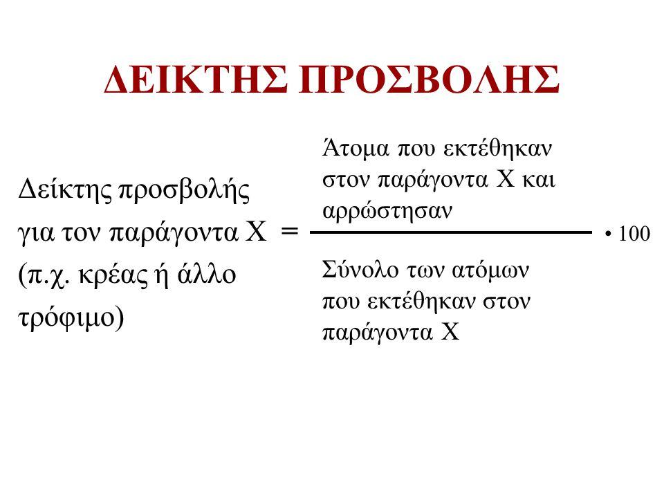 ΔΕΙΚΤΗΣ ΠΡΟΣΒΟΛΗΣ Δείκτης προσβολής για τον παράγοντα Χ = (π.χ. κρέας ή άλλο τρόφιμο) Άτομα που εκτέθηκαν στον παράγοντα Χ και αρρώστησαν Σύνολο των α