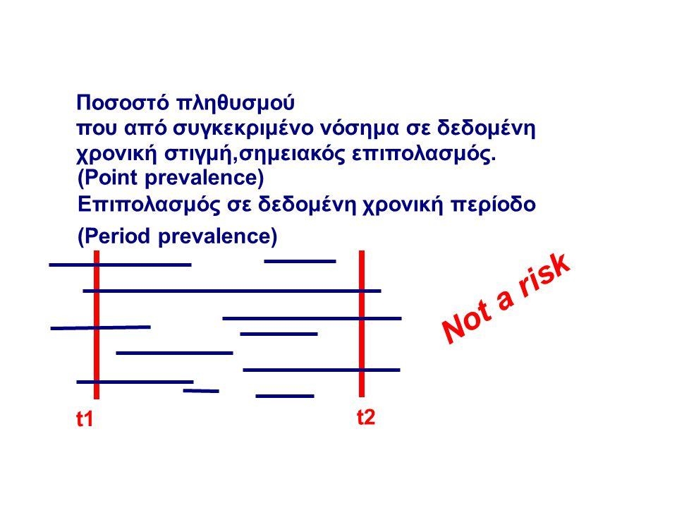 Ποσοστό πληθυσμού που από συγκεκριμένο νόσημα σε δεδομένη χρονική στιγμή,σημειακός επιπολασμός. (Point prevalence) (Period prevalence) Επιπολασμός σε