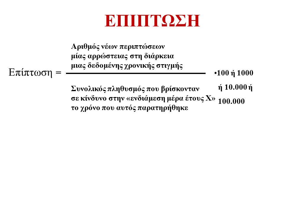 Επίπτωση = Αριθμός νέων περιπτώσεων μίας αρρώστειας στη διάρκεια μιας δεδομένης χρονικής στιγμής Συνολικός πληθυσμός που βρίσκονταν σε κίνδυνο στην «ε