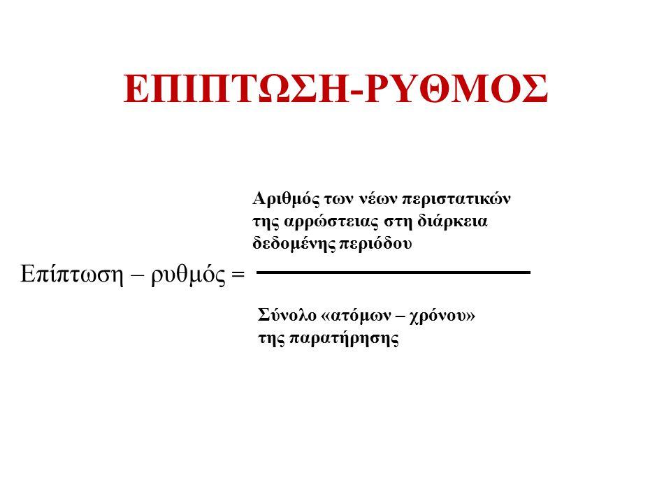 ΕΠΙΠΤΩΣΗ-ΡΥΘΜΟΣ Επίπτωση – ρυθμός = Σύνολο «ατόμων – χρόνου» της παρατήρησης Αριθμός των νέων περιστατικών της αρρώστειας στη διάρκεια δεδομένης περιό