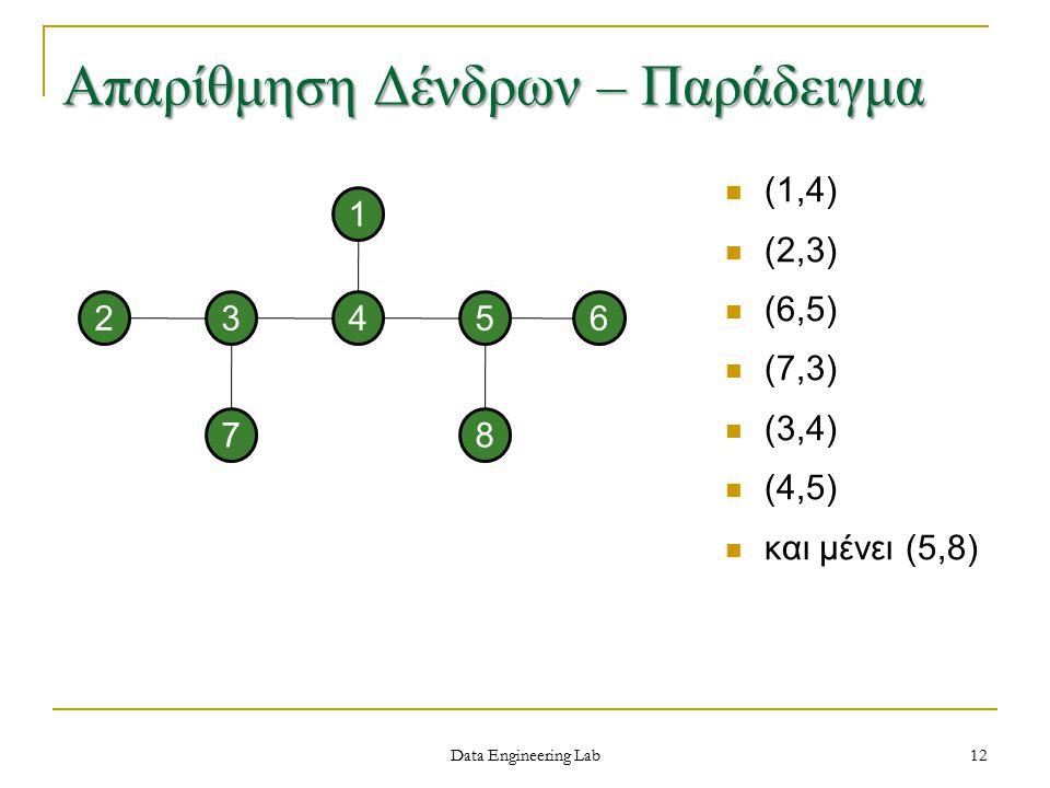 Data Engineering Lab 23 7 45 8 1 6 12 Απαρίθμηση Δένδρων – Παράδειγμα (1,4) (2,3) (6,5) (7,3) (3,4) (4,5) και μένει (5,8)