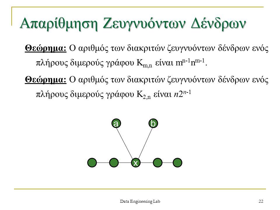 Απαρίθμηση Ζευγνυόντων Δένδρων Θεώρημα: Ο αριθμός των διακριτών ζευγνυόντων δένδρων ενός πλήρους διμερούς γράφου K m,n είναι m n-1 n m-1.