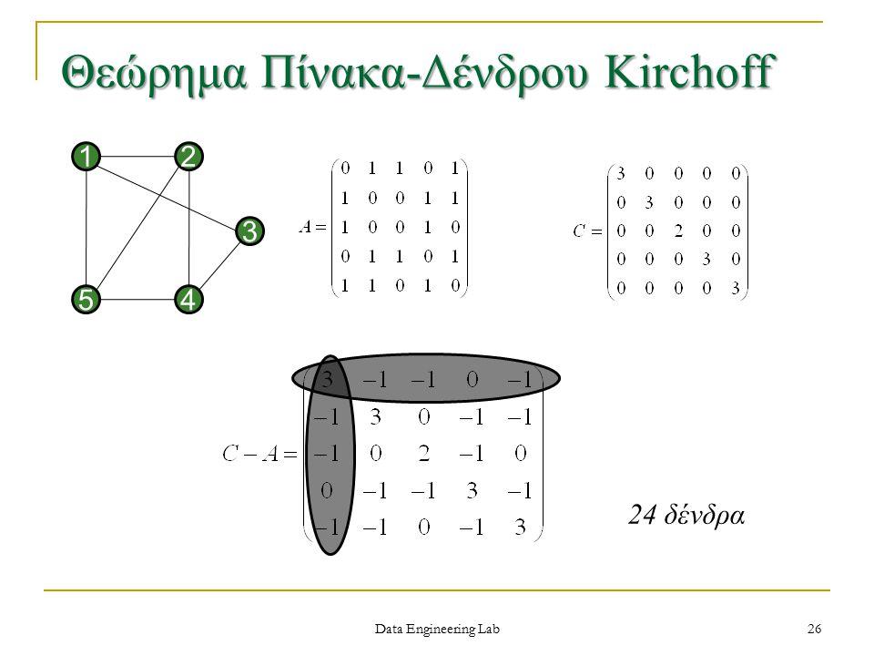 Data Engineering Lab Θεώρημα Πίνακα-Δένδρου Kirchoff 54 1 3 2 24 δένδρα 26