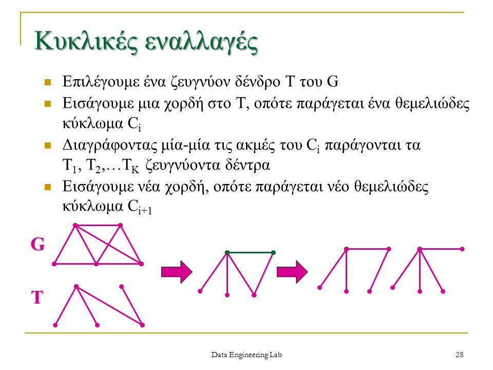 Επιλέγουμε ένα ζευγνύον δένδρο Τ του G Εισάγουμε μια χορδή στο Τ, οπότε παράγεται ένα θεμελιώδες κύκλωμα C i Διαγράφοντας μία-μία τις ακμές του C i παράγονται τα Τ 1, Τ 2,…Τ Κ ζευγνύοντα δέντρα Εισάγουμε νέα χορδή, οπότε παράγεται νέο θεμελιώδες κύκλωμα C i+1 G T Κυκλικές εναλλαγές Data Engineering Lab 28