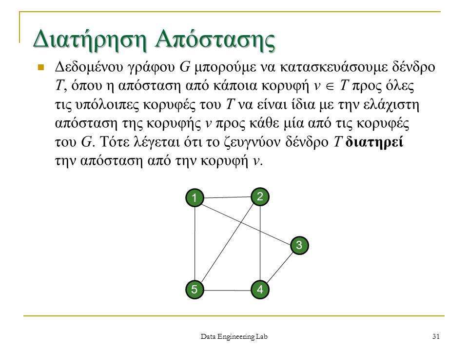 Data Engineering Lab Διατήρηση Απόστασης Δεδομένου γράφου G μπορούμε να κατασκευάσουμε δένδρο Τ, όπου η απόσταση από κάποια κορυφή v  Τ προς όλες τις υπόλοιπες κορυφές του Τ να είναι ίδια με την ελάχιστη απόσταση της κορυφής v προς κάθε μία από τις κορυφές του G.