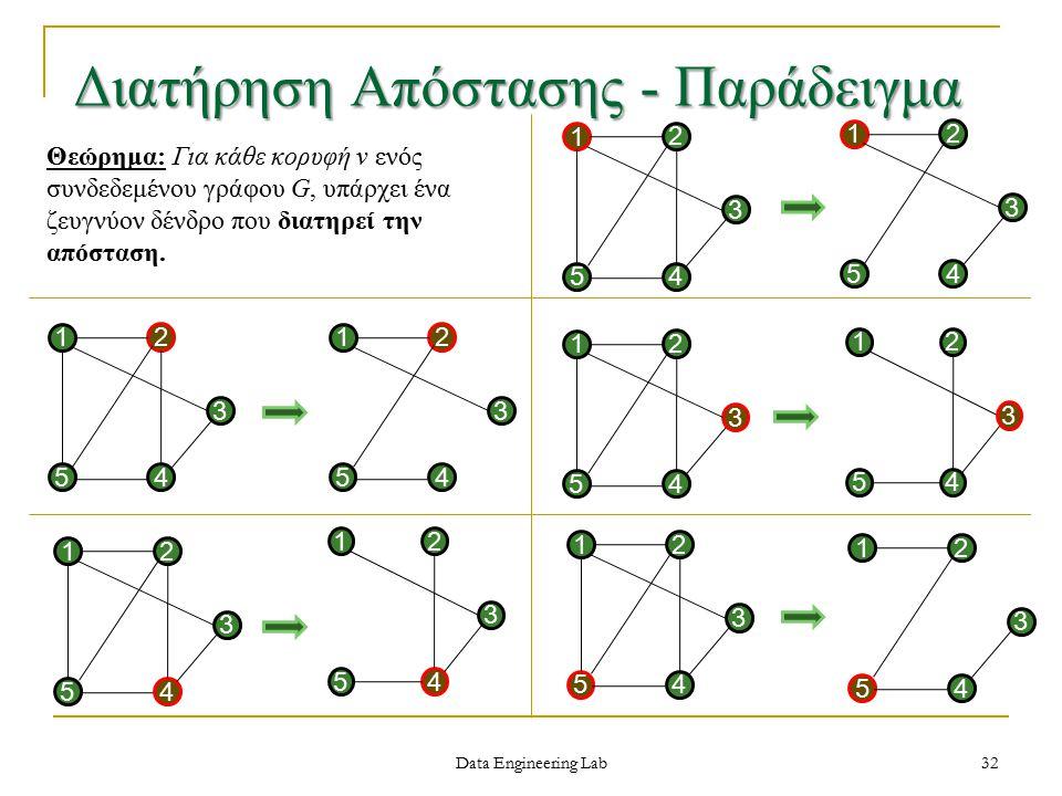 Data Engineering Lab Διατήρηση Απόστασης - Παράδειγμα 54 1 3 2 32 54 1 3 2 54 12 3 54 1 3 2 54 12 3 54 1 3 2 54 1 3 2 Θεώρημα: Για κάθε κορυφή v ενός συνδεδεμένου γράφου G, υπάρχει ένα ζευγνύον δένδρο που διατηρεί την απόσταση.
