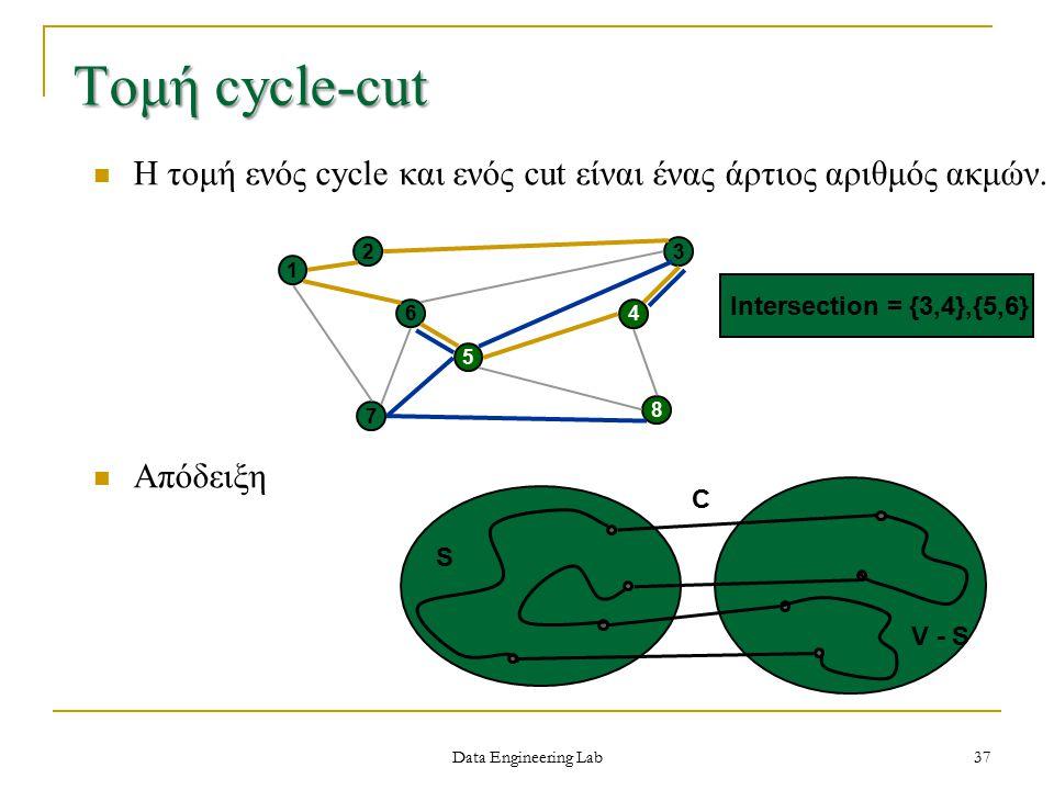 Η τομή ενός cycle και ενός cut είναι ένας άρτιος αριθμός ακμών.