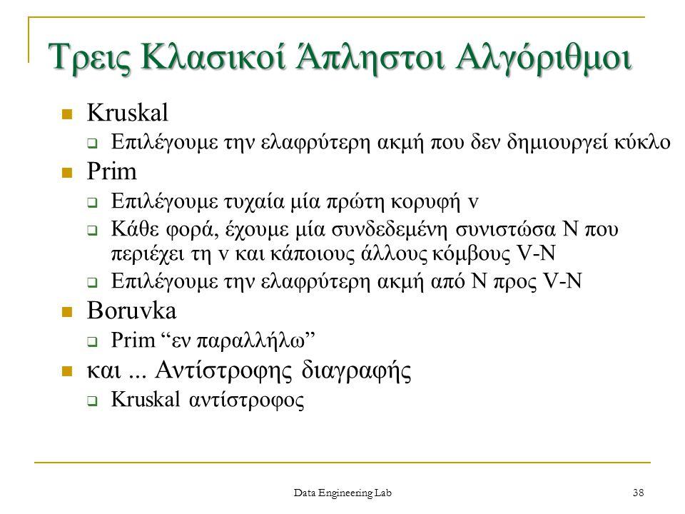 Kruskal  Επιλέγουμε την ελαφρύτερη ακμή που δεν δημιουργεί κύκλο Prim  Επιλέγουμε τυχαία μία πρώτη κορυφή v  Κάθε φορά, έχουμε μία συνδεδεμένη συνιστώσα N που περιέχει τη v και κάποιους άλλους κόμβους V-N  Επιλέγουμε την ελαφρύτερη ακμή από Ν προς V-N Boruvka  Prim εν παραλλήλω και...