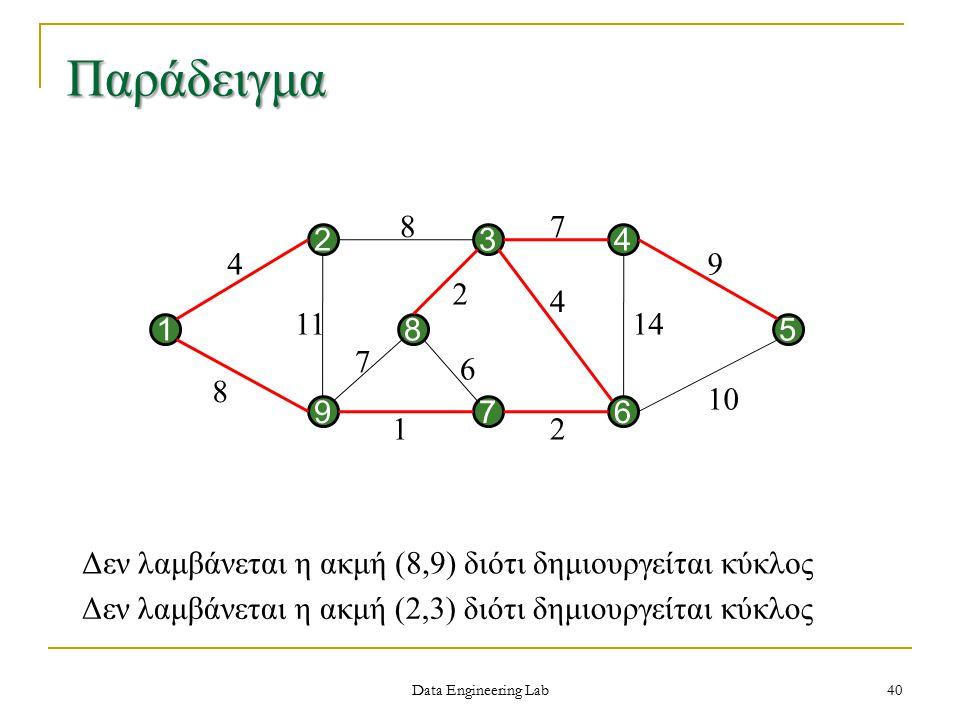 Data Engineering Lab Παράδειγμα 97 1 2 8 3 6 4 5 4 8 11 87 9 12 10 14 4 2 6 7 40 Δεν λαμβάνεται η ακμή (8,9) διότι δημιουργείται κύκλος Δεν λαμβάνεται η ακμή (2,3) διότι δημιουργείται κύκλος