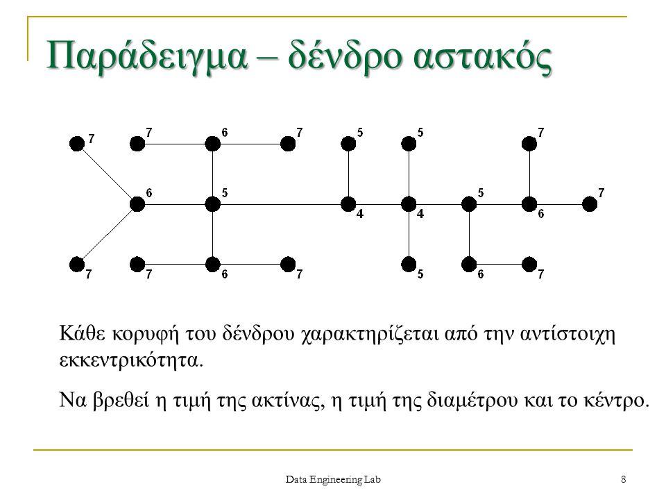 Data Engineering Lab Παράδειγμα – δένδρο αστακός Κάθε κορυφή του δένδρου χαρακτηρίζεται από την αντίστοιχη εκκεντρικότητα.