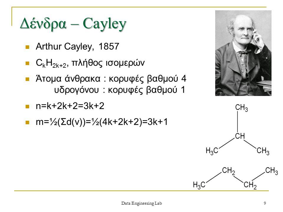 Data Engineering Lab Δένδρα – Cayley Arthur Cayley, 1857 C k H 2k+2, πλήθος ισομερών Άτομα άνθρακα : κορυφές βαθμού 4 υδρογόνου : κορυφές βαθμού 1 n=k+2k+2=3k+2 m=½(Σd(v))=½(4k+2k+2)=3k+1 9