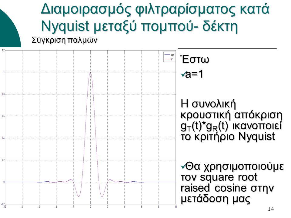 14 Διαμοιρασμός φιλτραρίσματος κατά Nyquist μεταξύ πομπού- δέκτη Έστω a=1 a=1 Η συνολική κρουστική απόκριση g T (t)*g R (t) ικανοποιεί το κριτήριο Nyquist Θα χρησιμοποιούμε τον square root raised cosine στην μετάδοση μας Θα χρησιμοποιούμε τον square root raised cosine στην μετάδοση μας Σύγκριση παλμών
