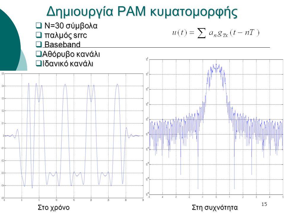 15 Δημιουργία PAM κυματομορφής  Ν=30 σύμβολα  παλμός srrc  Baseband  Αθόρυβο κανάλι  Ιδανικό κανάλι Στο χρόνο Στη συχνότητα