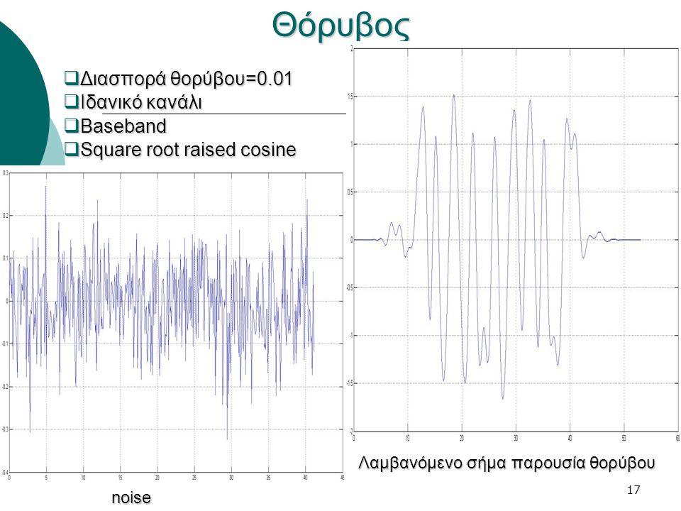 17Θόρυβος  Διασπορά θορύβου=0.01  Ιδανικό κανάλι  Baseband  Square root raised cosine noise Λαμβανόμενο σήμα παρουσία θορύβου