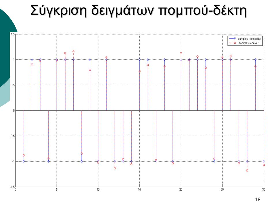 18 Σύγκριση δειγμάτων πομπού-δέκτη