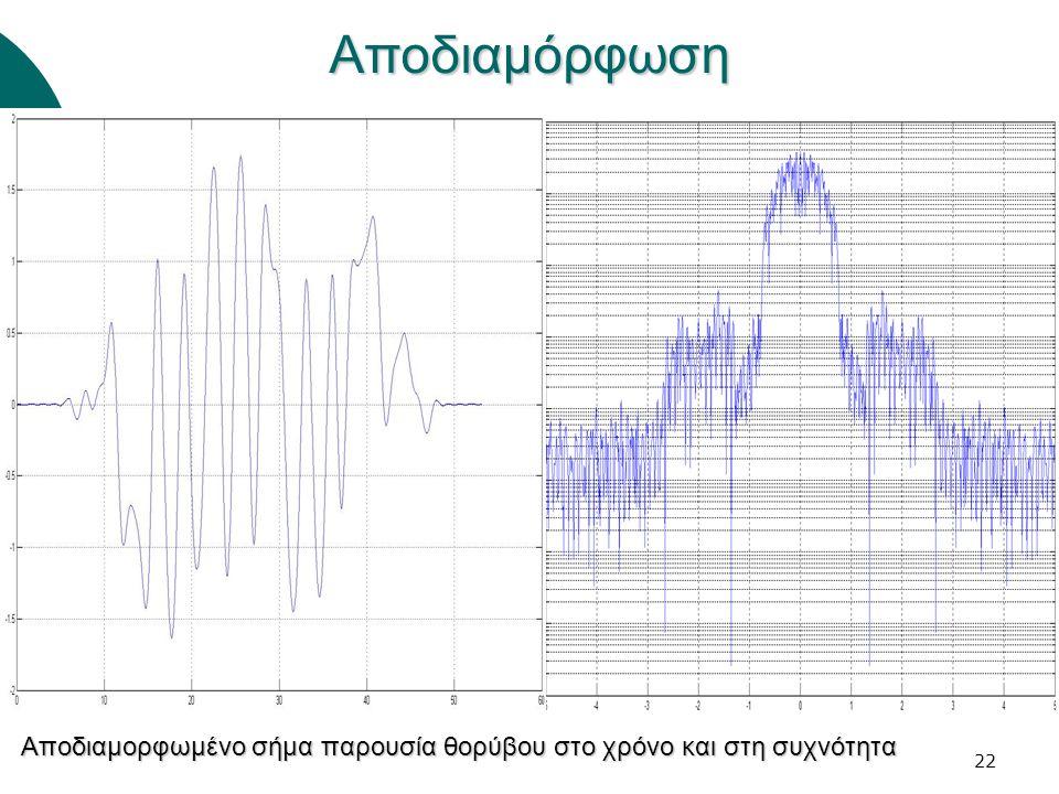 22Αποδιαμόρφωση Αποδιαμορφωμένο σήμα παρουσία θορύβου στο χρόνο και στη συχνότητα
