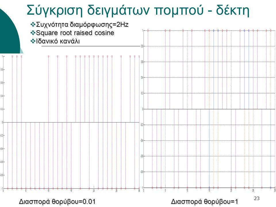 23 Σύγκριση δειγμάτων πομπού - δέκτη  Συχνότητα διαμόρφωσης=2Hz  Square root raised cosine  Ιδανικό κανάλι Διασπορά θορύβου=0.01 Διασπορά θορύβου=1