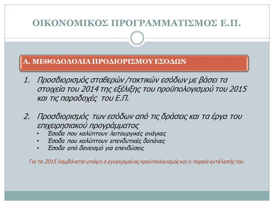 1.Προσδιορισμός σταθερών /τακτικών εσόδων με βάσει τα στοιχεία του 2014 της εξέλιξης του προϋπολογισμού του 2015 και τις παραδοχές του Ε.Π. 2.Προσδιορ
