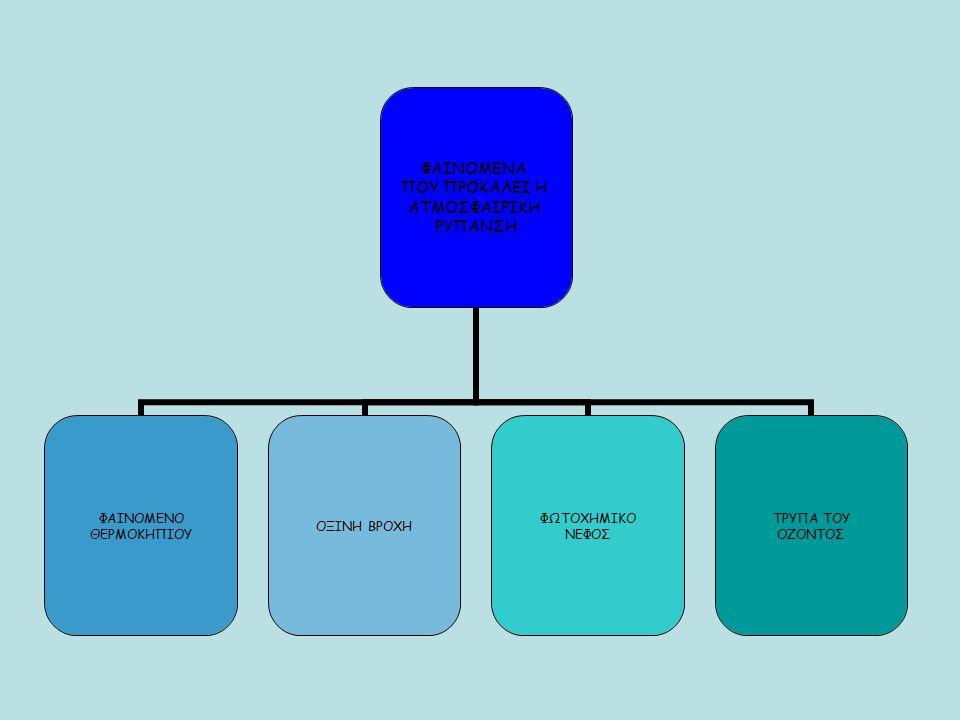 4.Έλεγχος των εκπομπών από τις βιομηχανίες Aλλαγή ή βελτίωση του καυσίμου.