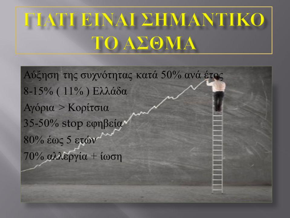 Αύξηση της συχνότητας κατά 50% ανά έτος 8-15% ( 11% ) Ελλάδα Αγόρια > Κορίτσια 35-50% stop εφηβεία 80% έως 5 ετών 70% αλλεργία + ίωση
