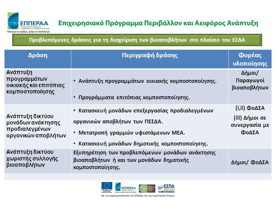 ΔράσηΠεριγραφή δράσηςΦορέας υλοποίησης Ανάπτυξη προγραμμάτων οικιακής και επιτόπιας κομποστοποίησης Ανάπτυξη προγραμμάτων οικιακής κομποστοποίησης. Πρ