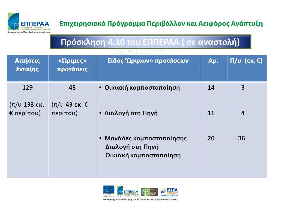 Αιτήσεις ένταξης «Ώριμες» προτάσεις Είδος 'Ώριμων» προτάσεωνΑρ.Π/υ (εκ. €) 129 (π/υ 133 εκ. € περίπου) 45 (π/υ 43 εκ. € περίπου) Οικιακή κομποστοποίησ