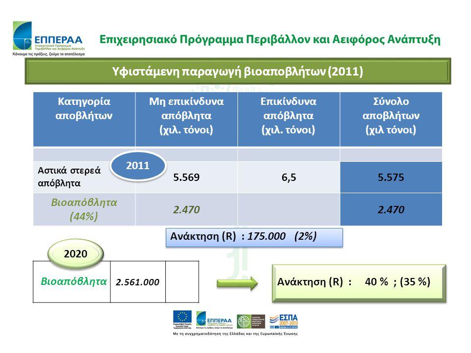 Υφιστάμενη παραγωγή βιοαποβλήτων (2011) Κατηγορία αποβλήτων Μη επικίνδυνα απόβλητα (χιλ. τόνοι) Επικίνδυνα απόβλητα (χιλ. τόνοι) Σύνολο αποβλήτων (χιλ