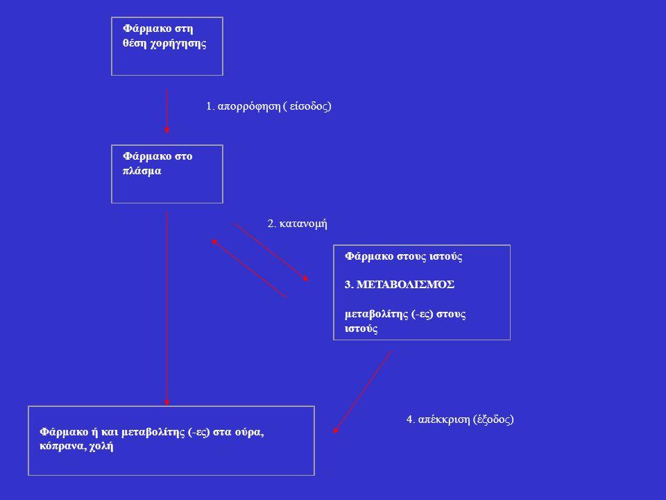 Φάρμακο στη θέση χορήγησης 1. απορρόφηση ( είσοδος) Φάρμακο στο πλάσμα 2. κατανομή Φάρμακο στους ιστούς 3. ΜΕΤΑΒΟΛΙΣΜΌΣ μεταβολίτης (-ες) στους ιστούς