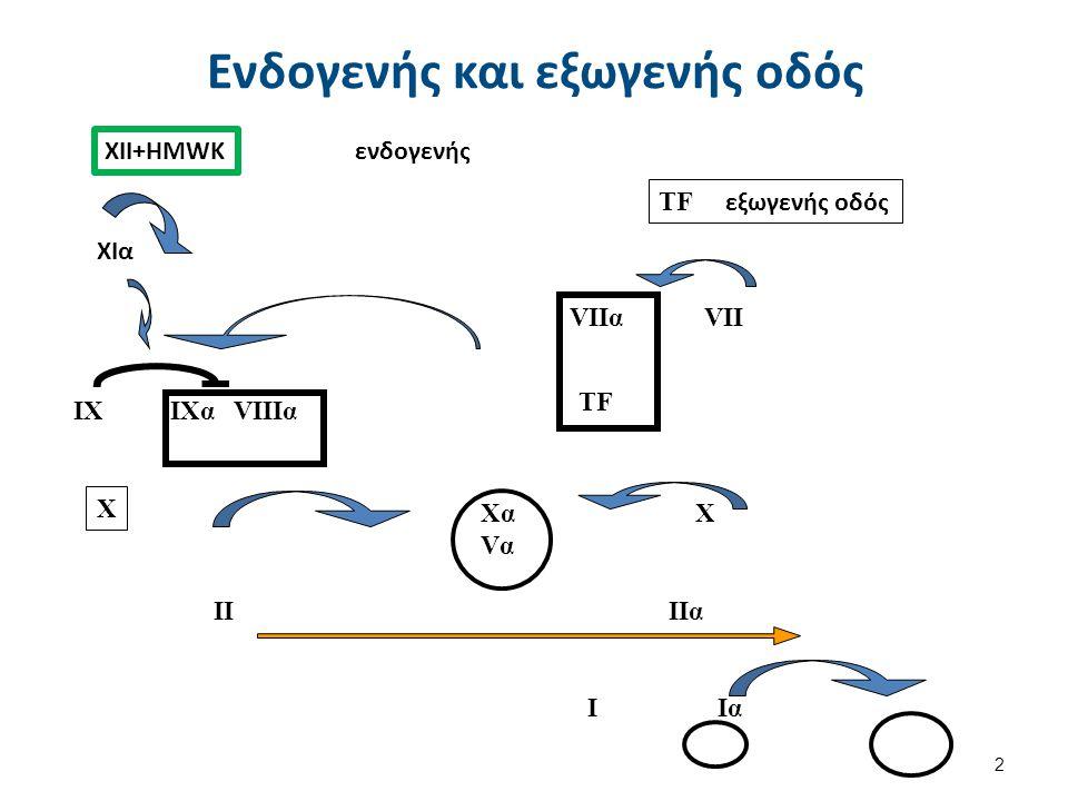 ΙΧ ΙXα VIIIα X VIIα VII TF Xα X Vα II IIα I Iα TF εξωγενής οδός XII+HMWK XIα ενδογενής Ενδογενής και εξωγενής οδός 2