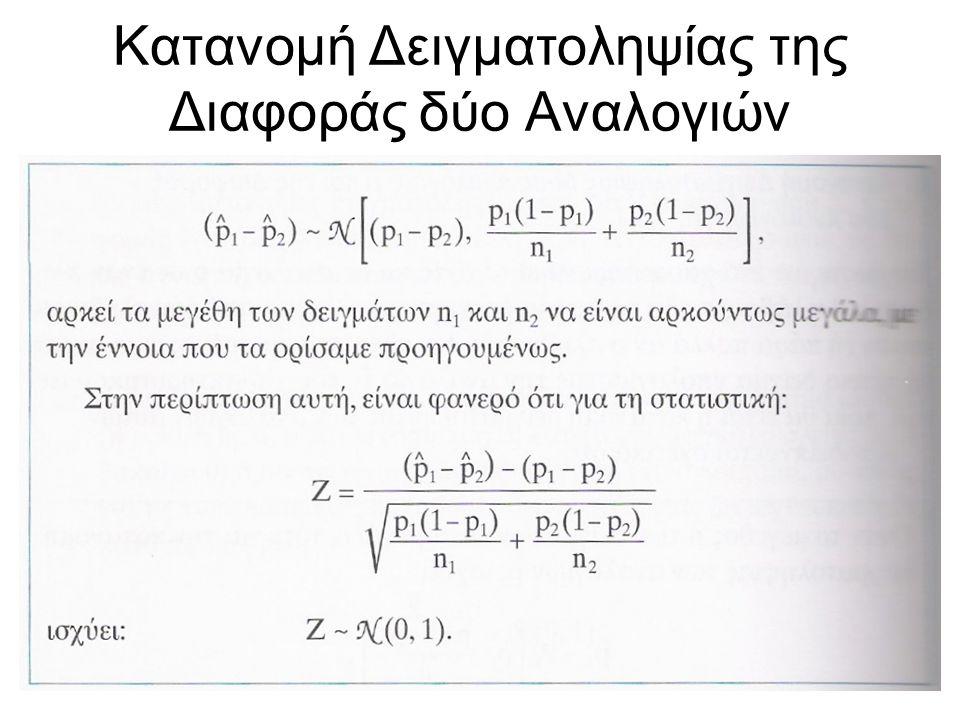Κατανομή Δειγματοληψίας της Διαφοράς δύο Αναλογιών Αν σε δύο πληθυσμούς οι αντίστοιχες αναλογίες ενός χαρακτηριστικού είναι p 1 και p 2 και θεωρήσουμε τυχαία δείγματα μεγέθους n1 και n2 αντίστοιχα από τους πληθυσμούς αυτούς, τότε για την κατανομή δειγματοληψίας της διαφοράς (p 1 ^- p 2 ^) ισχύει: