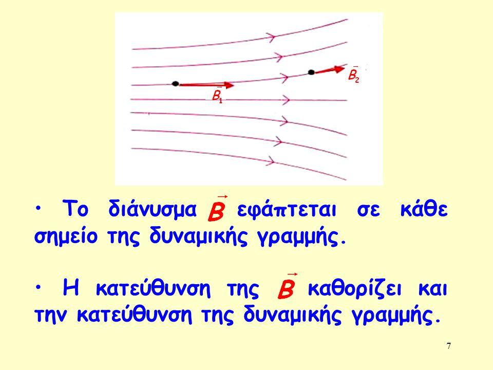 7 Το διάνυσμα εφάπτεται σε κάθε σημείο της δυναμικής γραμμής. Η κατεύθυνση της καθορίζει και την κατεύθυνση της δυναμικής γραμμής.