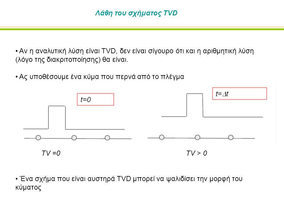 Λάθη του σχήματος TVD Αν η αναλυτική λύση είναι TVD, δεν είναι σίγουρο ότι και η αριθμητική λύση (λόγο της διακριτοποίησης) θα είναι.