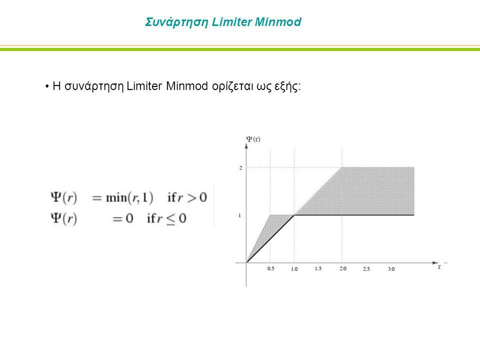 Συνάρτηση Limiter Minmod Η συνάρτηση Limiter Minmod ορίζεται ως εξής: