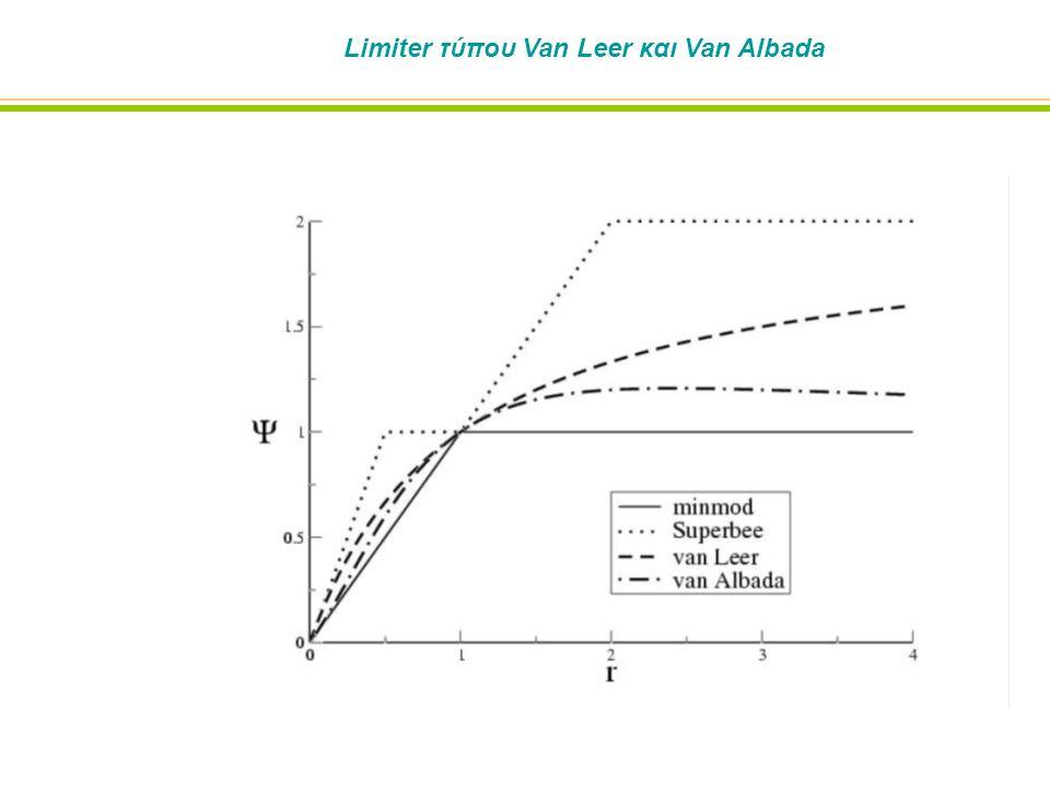 Limiter τύπου Van Leer και Van Albada