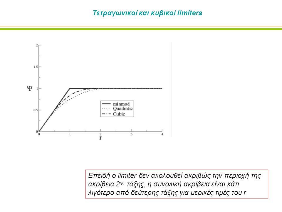 Τετραγωνικοί και κυβικοί limiters Επειδή ο limiter δεν ακολουθεί ακριβώς την περιοχή της ακρίβεια 2 ης τάξης, η συνολική ακρίβεια είναι κάτι λιγότερο από δεύτερης τάξης για μερικές τιμές του r