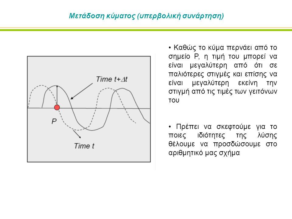 Μετάδοση κύματος (υπερβολική συνάρτηση) Καθώς το κύμα περνάει από το σημείο P, η τιμή του μπορεί να είναι μεγαλύτερη από ότι σε παλιότερες στιγμές και επίσης να είναι μεγαλύτερη εκείνη την στιγμή από τις τιμές των γειτόνων του Πρέπει να σκεφτούμε για το ποιες ιδιότητες της λύσης θέλουμε να προσδώσουμε στο αριθμητικό μας σχήμα