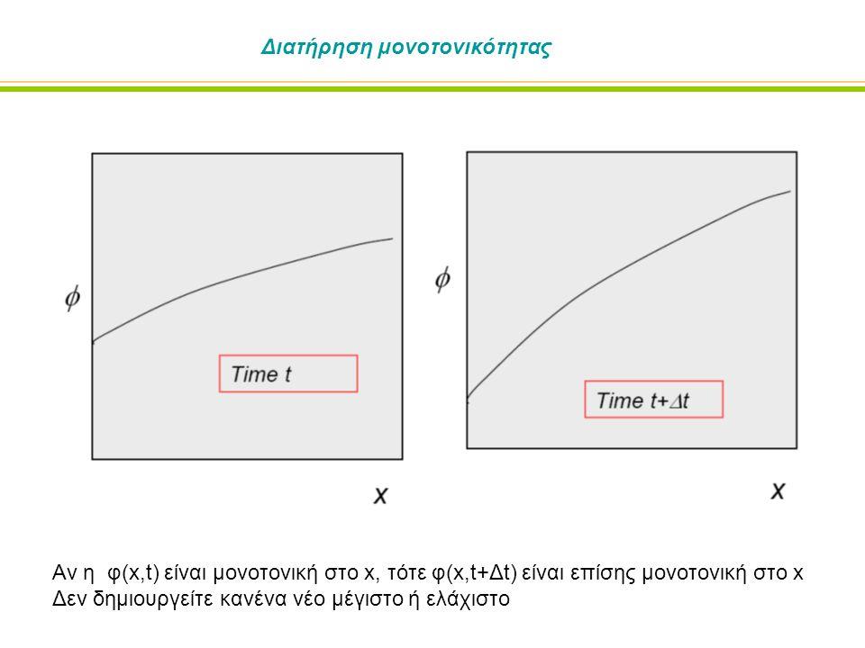 Διατήρηση μονοτονικότητας Αν η φ(x,t) είναι μονοτονική στο x, τότε φ(x,t+Δt) είναι επίσης μονοτονική στο x Δεν δημιουργείτε κανένα νέο μέγιστο ή ελάχιστο