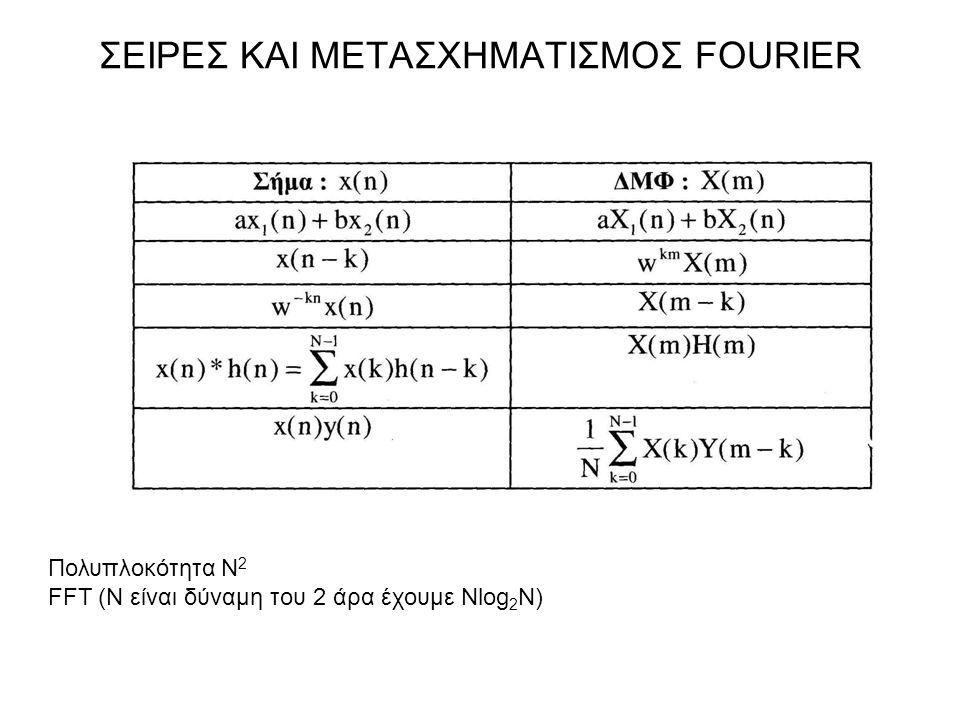Πολυπλοκότητα Ν 2 FFT (N είναι δύναμη του 2 άρα έχουμε Νlog 2 N)