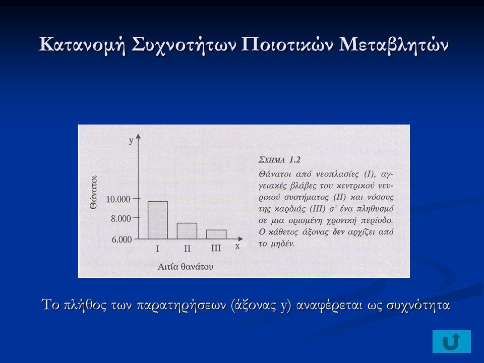 Κατανομή Συχνοτήτων Ποιοτικών Μεταβλητών Το πλήθος των παρατηρήσεων (άξονας y) αναφέρεται ως συχνότητα