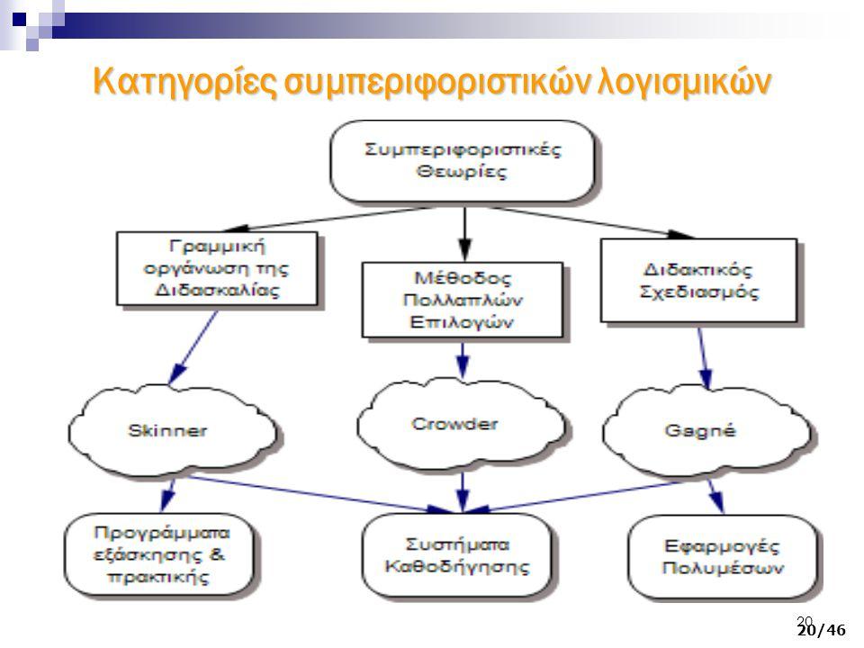 20 Κατηγορίες συμπεριφοριστικών λογισμικών Κύριοι εκπρόσωποι 20/46