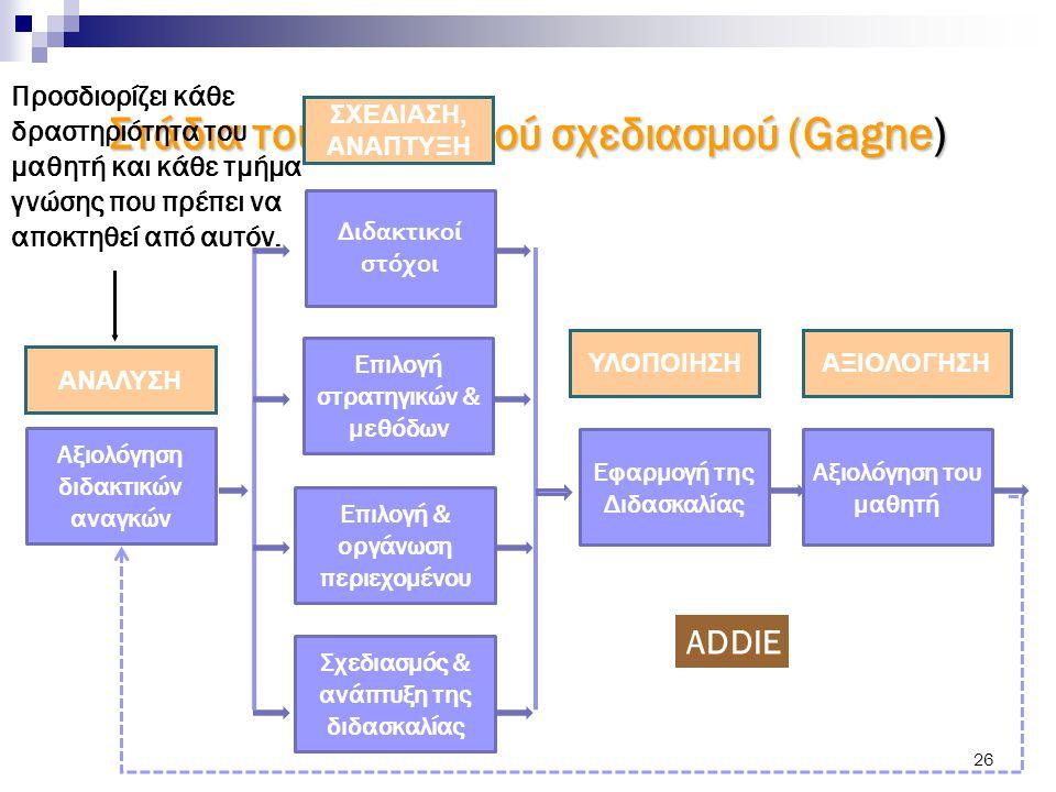 26 Στάδια του διδακτικού σχεδιασμού (Gagne) Αξιολόγηση διδακτικών αναγκών Σχεδιασμός & ανάπτυξη της διδασκαλίας Επιλογή & οργάνωση περιεχομένου Επιλογ