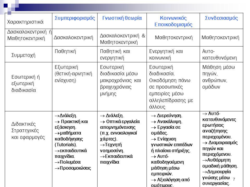7 ΣυμπεριφορισμόςΓνωστική θεωρίαΚοινωνικός Εποικοδομισμός Συνδεσιασμός ΠαθητικήΠαθητική και ενεργητική Ενεργητική και κοινωνική Αυτο- κατευθυνόμενη Εξ