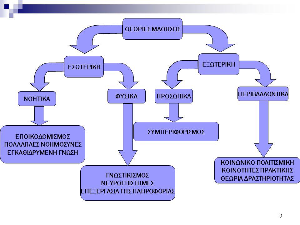 50 Βασικές αρχές για τον εκπαιδευτικό σχεδιασμό λογισμικού επίλυσης προβλημάτων, σύμφωνα με τα εποικοδομιστικά μοντέλα.