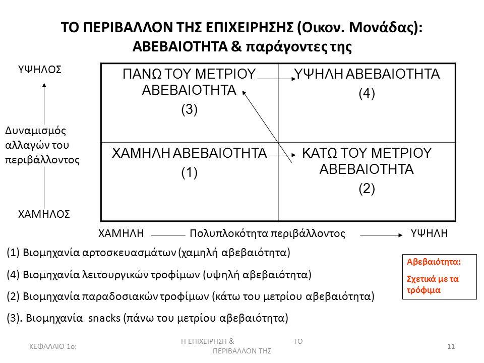 ΚΕΦΑΛΑΙΟ 1ο: Η ΕΠΙΧΕΙΡΗΣΗ & ΤΟ ΠΕΡΙΒΑΛΛΟΝ ΤΗΣ 11 ΤΟ ΠΕΡΙΒΑΛΛΟΝ ΤΗΣ ΕΠΙΧΕΙΡΗΣΗΣ (Οικον. Μονάδας): ΑΒΕΒΑΙΟΤΗΤΑ & παράγοντες της ΠΑΝΩ ΤΟΥ ΜΕΤΡΙΟΥ ΑΒΕΒΑΙΟ