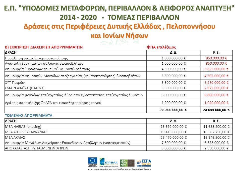 Β) ΕΚΧΩΡΗΣΗ ΔΙΑΧΕΙΡΙΣΗ ΑΠΟΡΡΙΜΜΑΤΩΝΦΠΑ επιλέξιμος ΔΡΑΣΗΔ.Δ.Κ.Σ. Προώθηση οικιακής κομποστοποίησης1.000.000,00 €850.000,00 € Ανάπτυξη Συστημάτων συλλογ