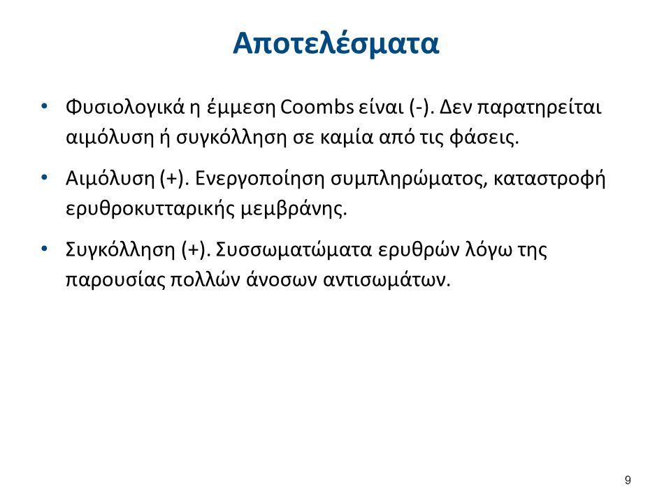 Αποτελέσματα Φυσιολογικά η έμμεση Coombs είναι (-). Δεν παρατηρείται αιμόλυση ή συγκόλληση σε καμία από τις φάσεις. Αιμόλυση (+). Ενεργοποίηση συμπληρ