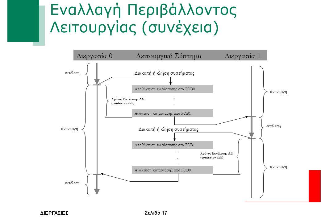 Σελίδα 17 ΔΙΕΡΓΑΣΙΕΣ Εναλλαγή Περιβάλλοντος Λειτουργίας (συνέχεια) ανενεργή Διεργασία 0Λειτουργικό ΣύστημαΔιεργασία 1 Αποθήκευση κατάστασης στο PCB0 ε