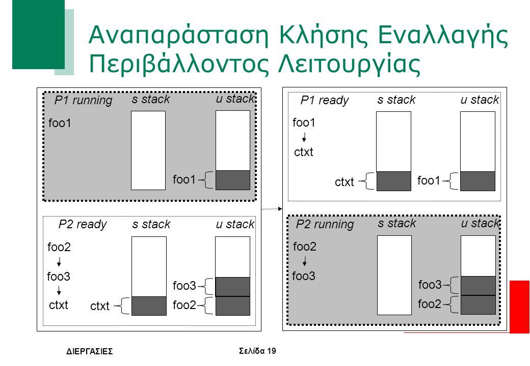 Σελίδα 19 ΔΙΕΡΓΑΣΙΕΣ Αναπαράσταση Κλήσης Εναλλαγής Περιβάλλοντος Λειτουργίας foo1 u stack foo1 foo2 foo3 foo2 foo3 foo1 ctxt P1 running P2 ready P2 ru