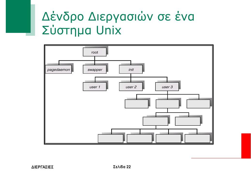 Σελίδα 22 ΔΙΕΡΓΑΣΙΕΣ Δένδρο Διεργασιών σε ένα Σύστημα Unix